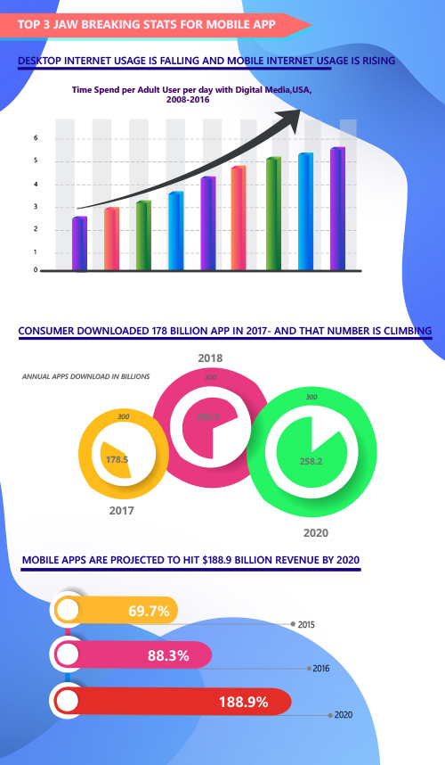 mobile app states infographic