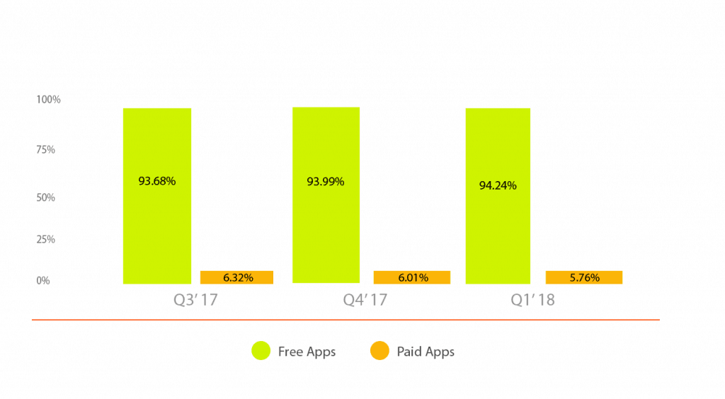 free apps vs paid apps