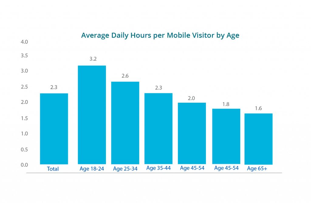 average daily hours per mobile visitors by age