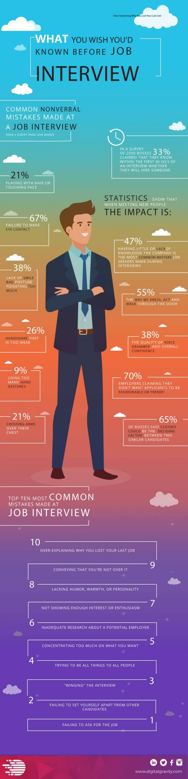 Interview mistakes yuo should avoid - Infographic
