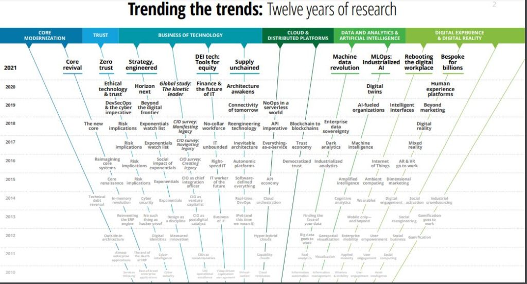 10 year research of technology trends- OS Guide 2021