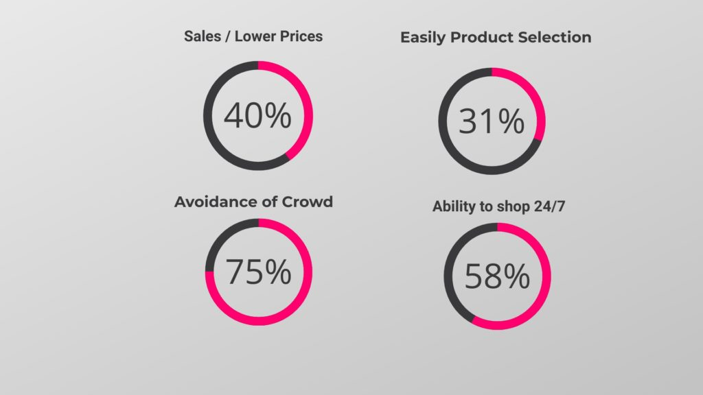 Ecommerce in Mena - Stats & Trends